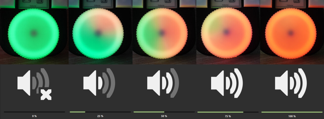 Photo sequence of the knob at different volume levels with the matching volume dialog of the operating system below. From the left, the volume increases from 0% to 100% and the LEDs of the know turn from green to re accordingly in a clock-wise order.