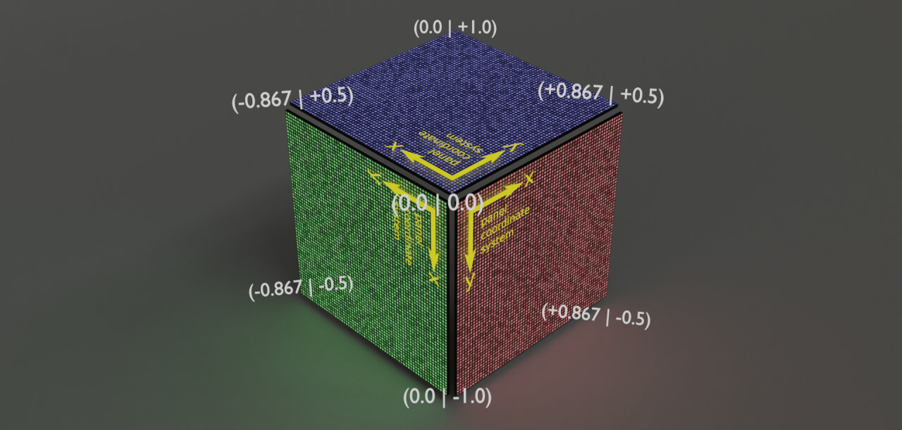 Schematic of the coordinates as seen when looking at the cube.